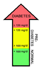 Fasting blood sugar chart